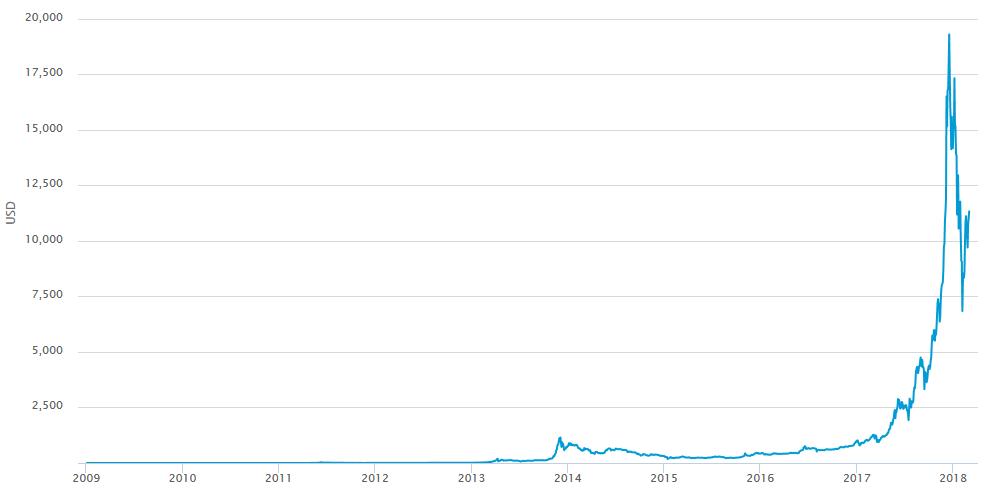 cours du bitcoin depuis son lancement